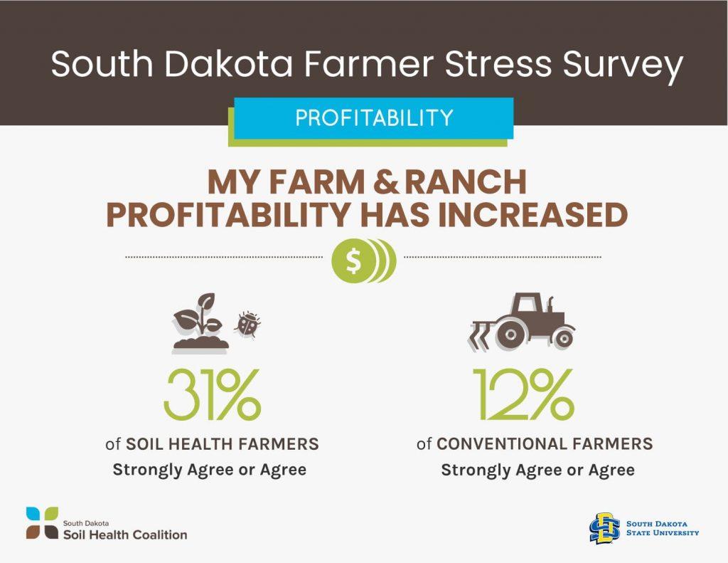 Farmer Profitability